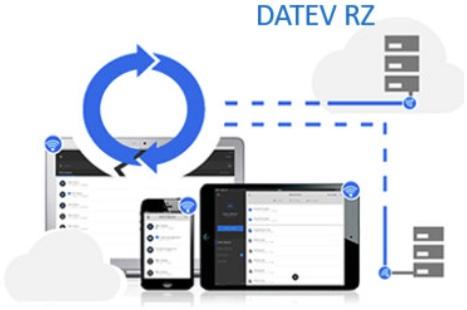 Der sichere Cloudservice Ihres DATEV-System-Partners.