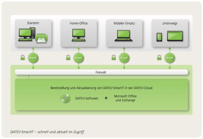 DATEV-SmartIT – mehr Freiraum, mehr Komfort, mehr Sicherheit