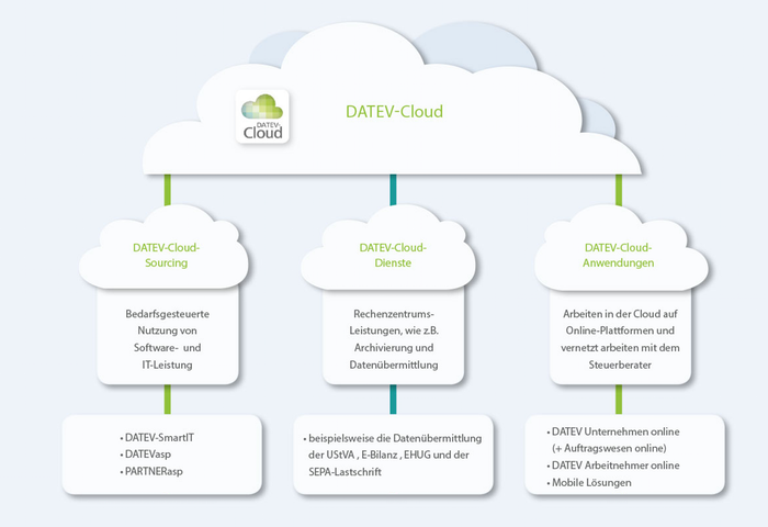 Sicher in der DATEV-Cloud